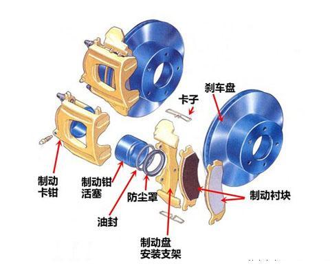 盘式刹车与鼓式刹车的误区
